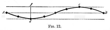Acoustics Figure 12