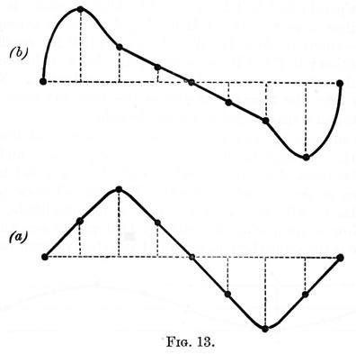 Acoustics Figure 13