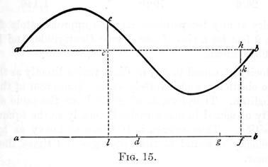 Acoustics Figure 15