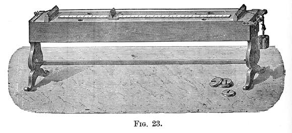 Figure 23 - Sonometer or Monochord