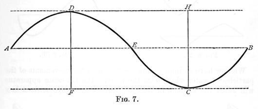 Acoustics Figure 7