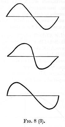 Acoustics Figure 8.3