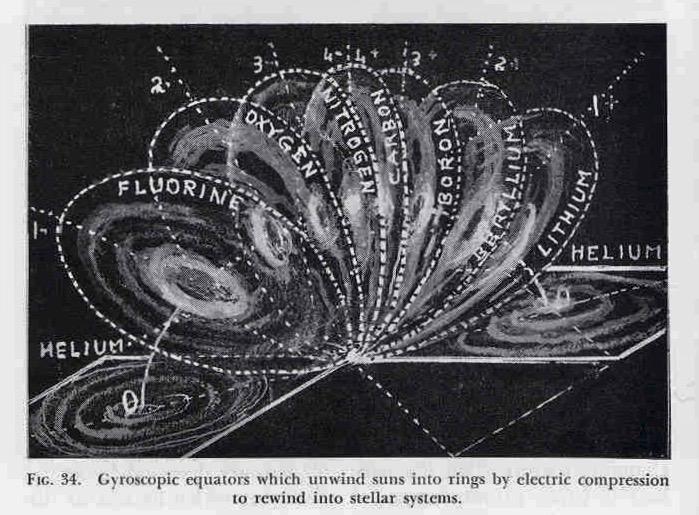 Gyroscopic Equators