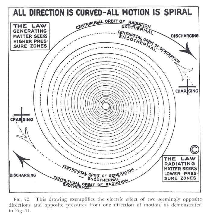 All Direction is Curved - All Motion is Spiral