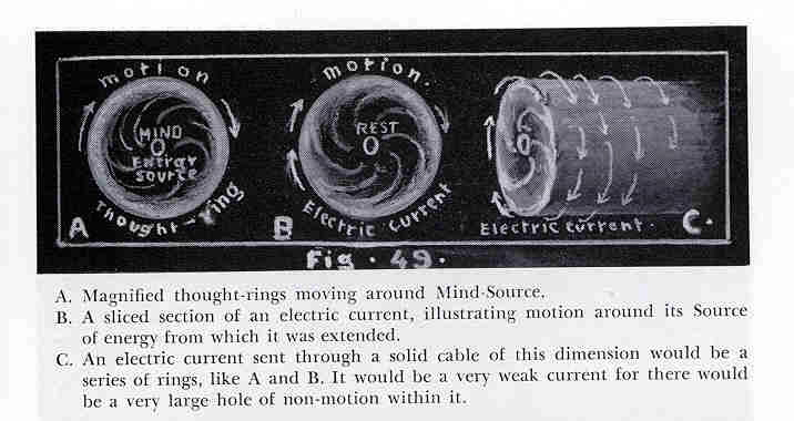 Figure 14.06 - Mind and Electric Thought Rings of Motion are Closely Connected.