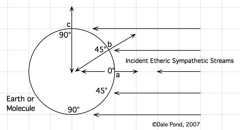 Angles of Incidence