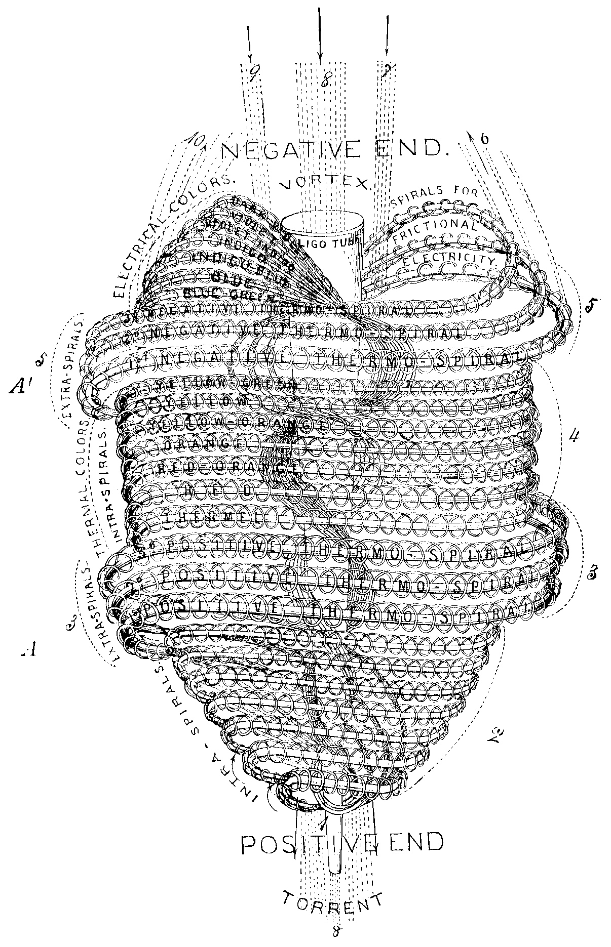 Babbitt Atom (as a Beating Heart) constructed of Compound Vortexial Motions
