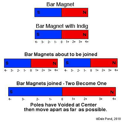 Bar Magnet