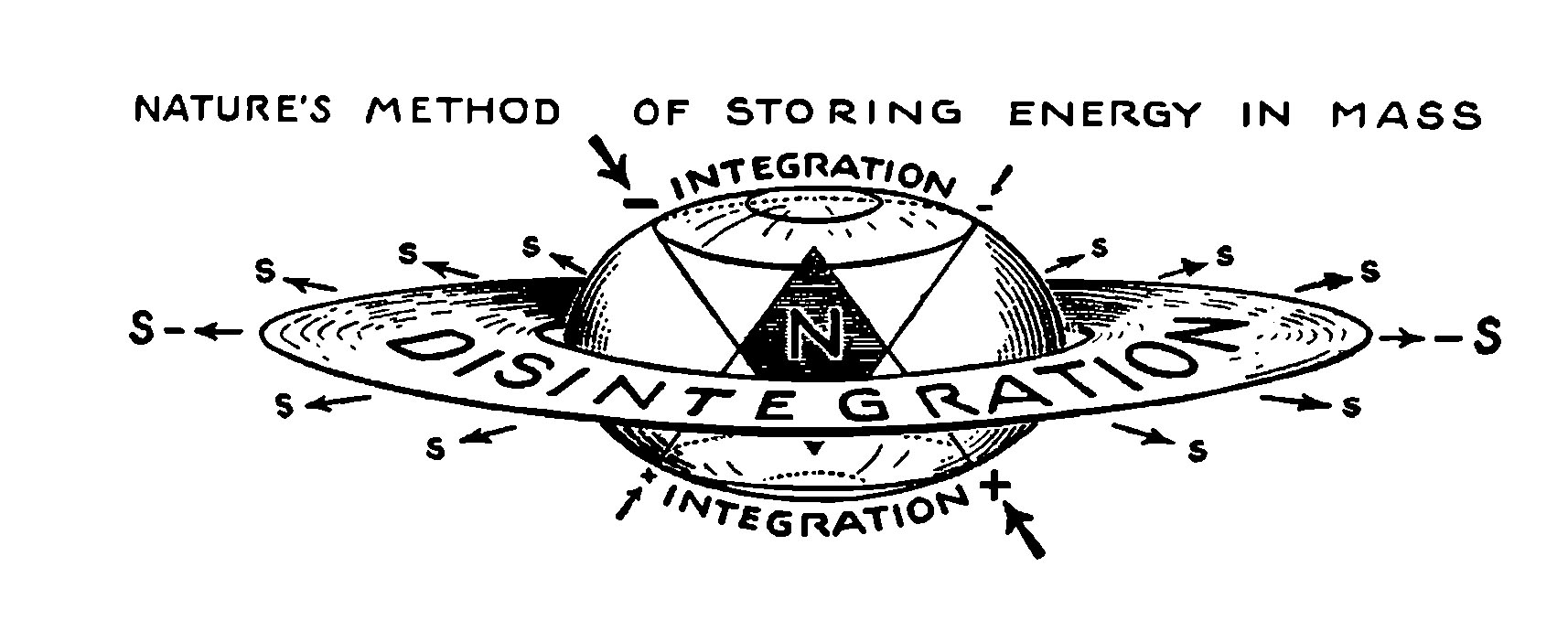 Nature's method of Storing Energy in Mass