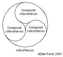 Interetheron