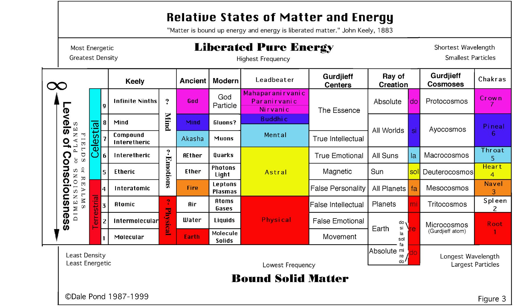 Chart of Matter and Energy