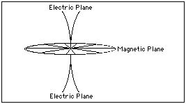 Electric Condensing Flows to Center and Magnetic Dispersive Plane away from Center.