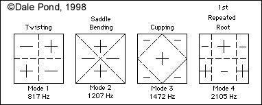 Vibrating Plate Modes