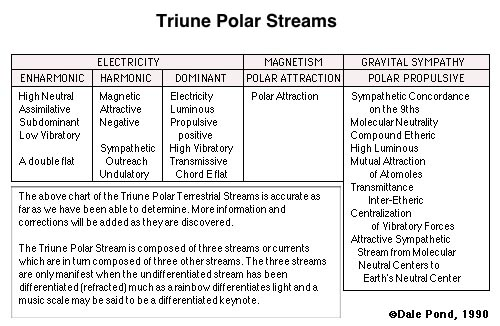 Table 15.02 - Triune Polar Streams.
