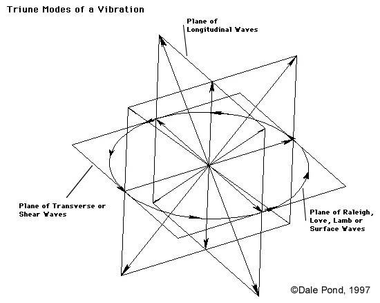 Single Mode Electric Vector Generating Circular Motion at 90° also Shown within Triple Vectors
