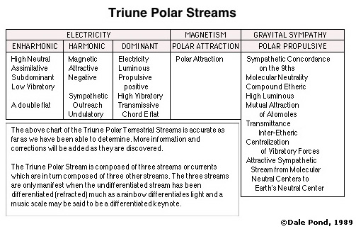 Triune Polar Stream Characteristics