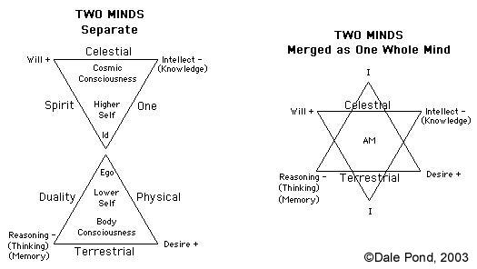 Mind Matter and Energy Triangle