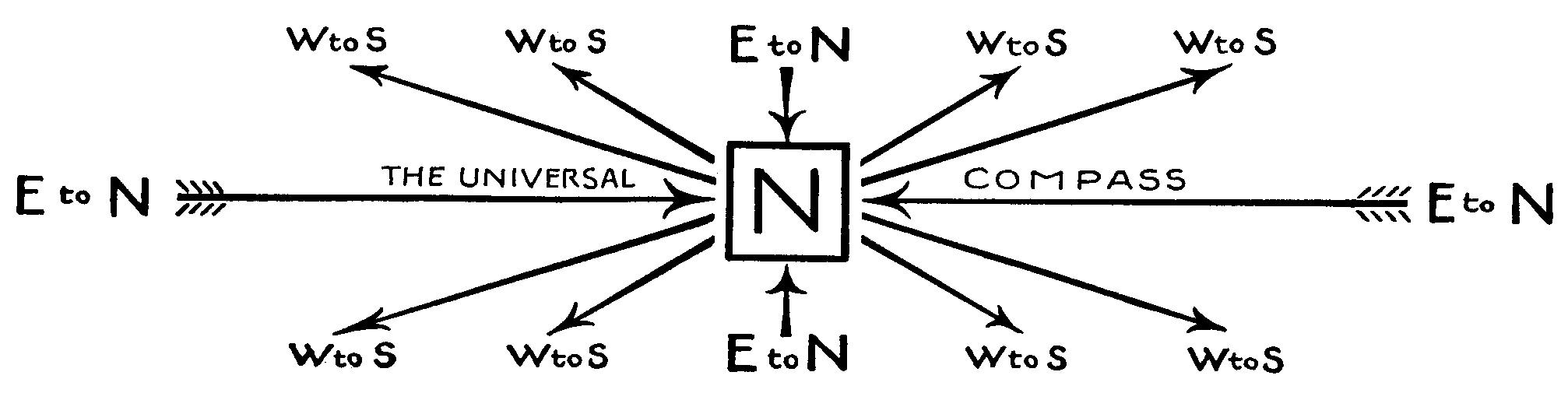 Cardinal Directions of Force and Energy Flows