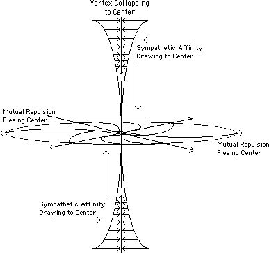 Sympathetic Affinity/Attraction forming Vortex