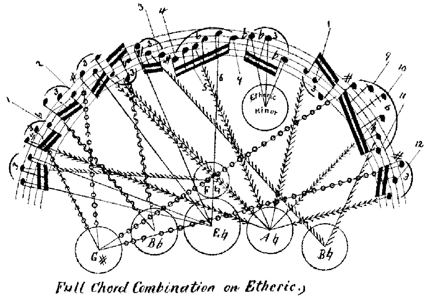 Figure 14.03 - A section from one of Keely's charts showing his generous use of Triplets (three notes sounded simultaneously).