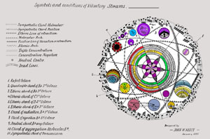 Chart of Symbols