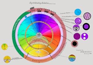 Key to Vibratory Rotation