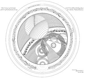 Chart of Vibratory Flows