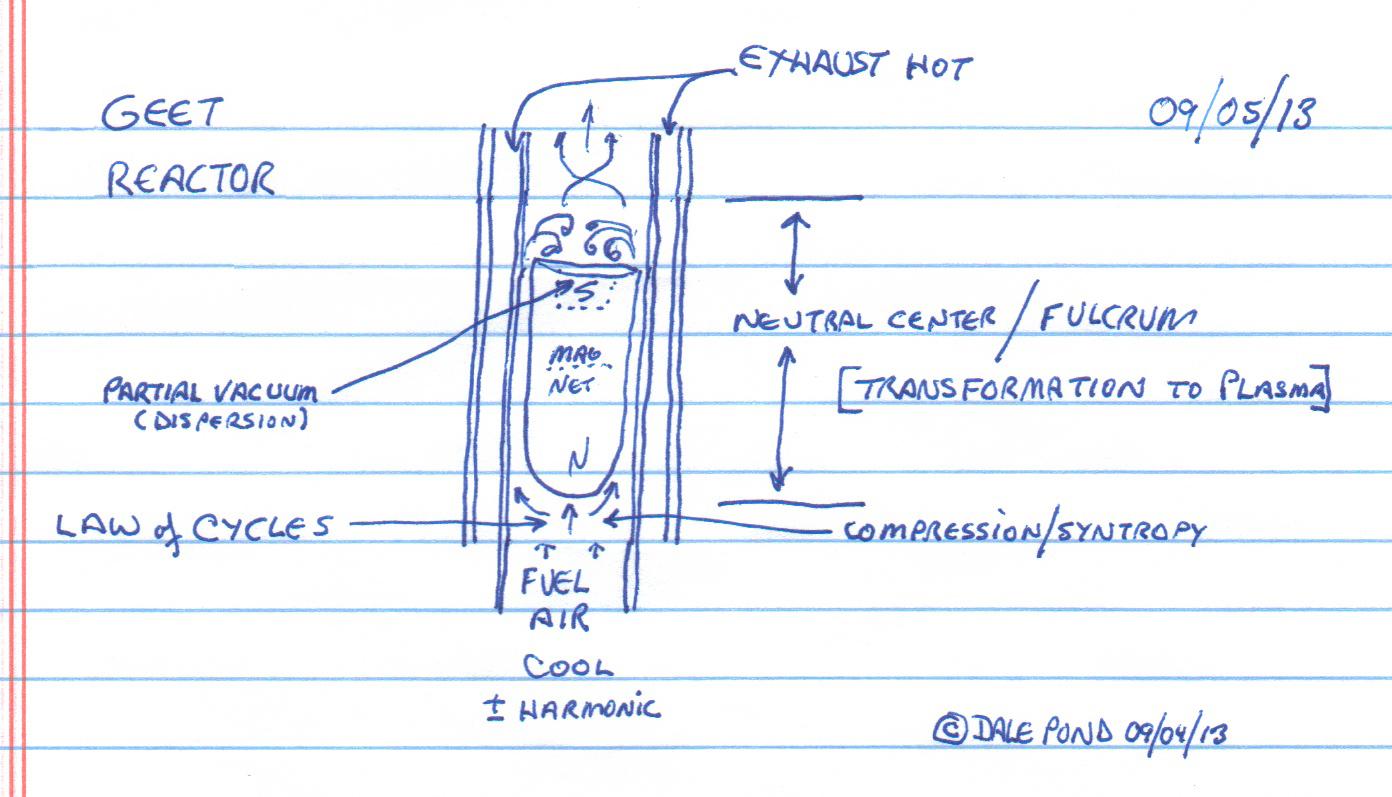 Reactor = Neutral Center