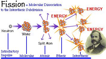 Keely Splitting the Atom