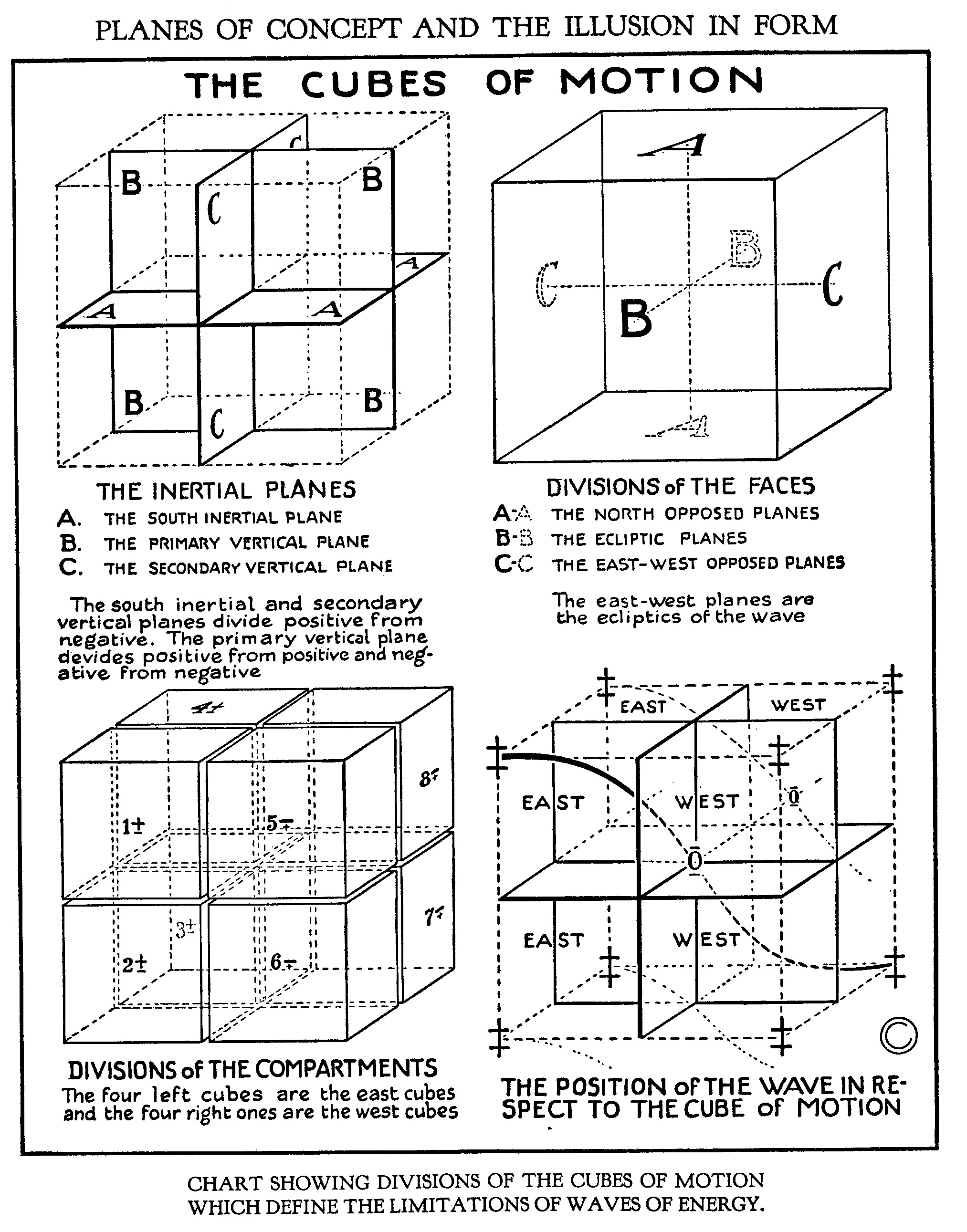 Planes of Concept and the Illusion of Form