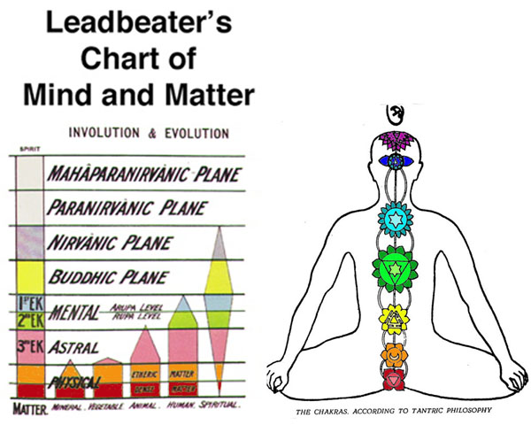Leadbetter Table of Consciousness and Chakras