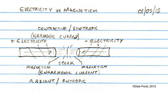 Electricity is Contractive vs Magnetism is Radiant