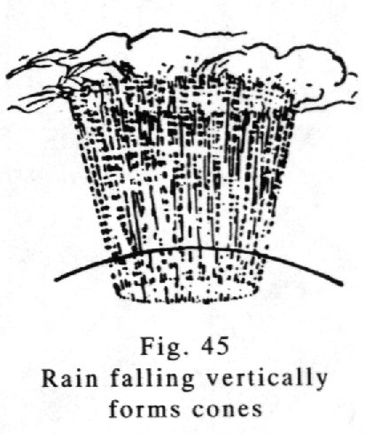 Rain falling vertically form cones of converging lines.