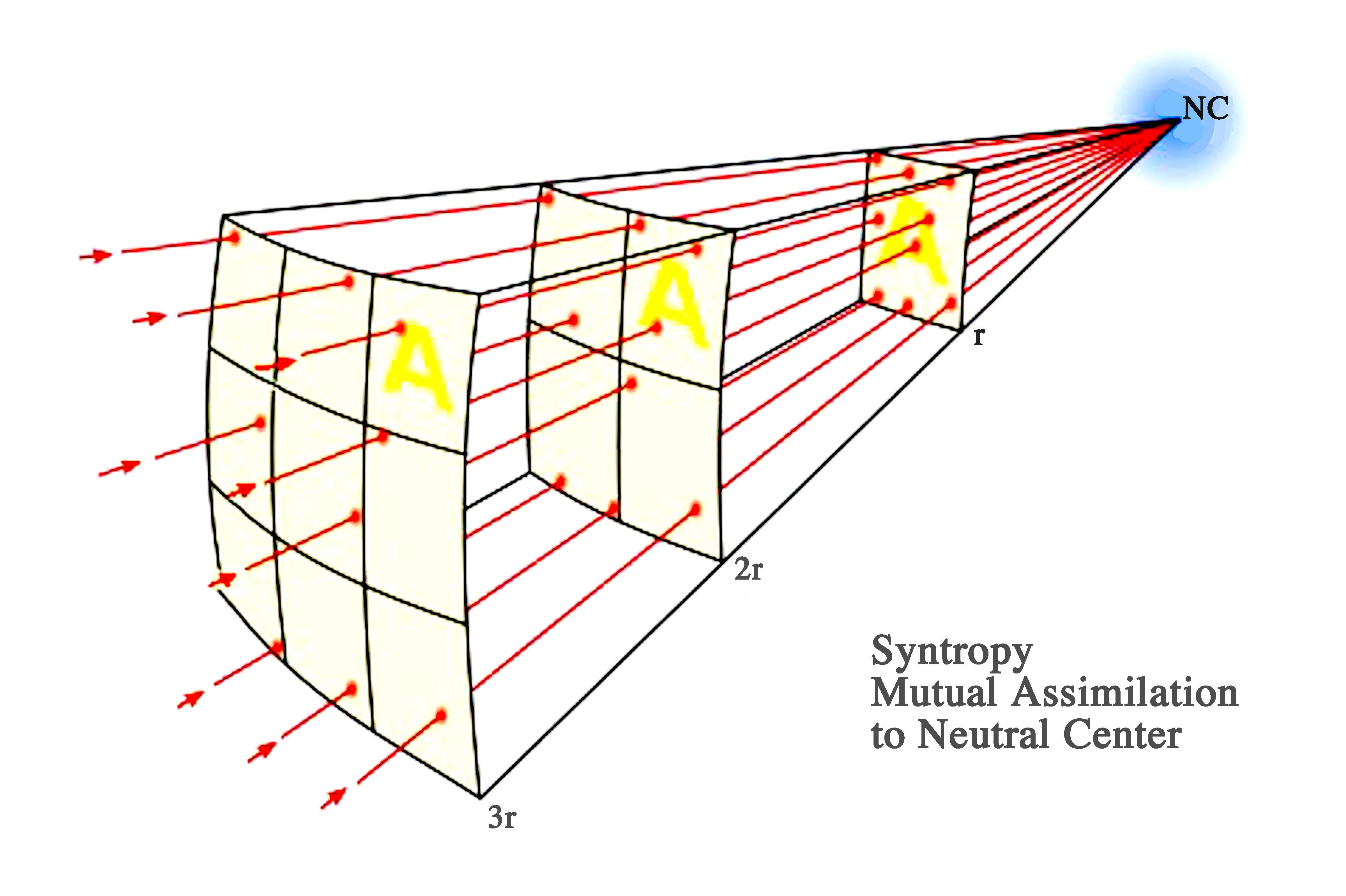 Inverse Inverse Square Law