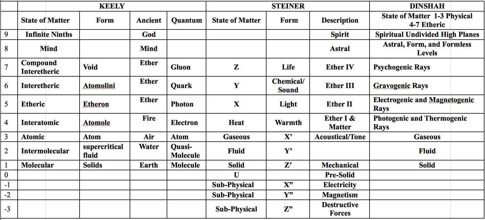 Mind Matter and Energy Chart