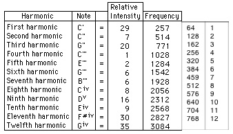 Power of Beat Harmonics