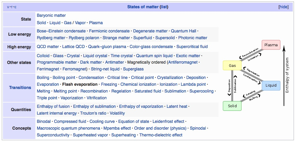 States of Matter and Energy