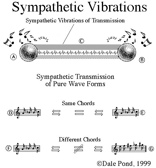 Sympathetic Vibration