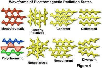 Some Basic Waveforms