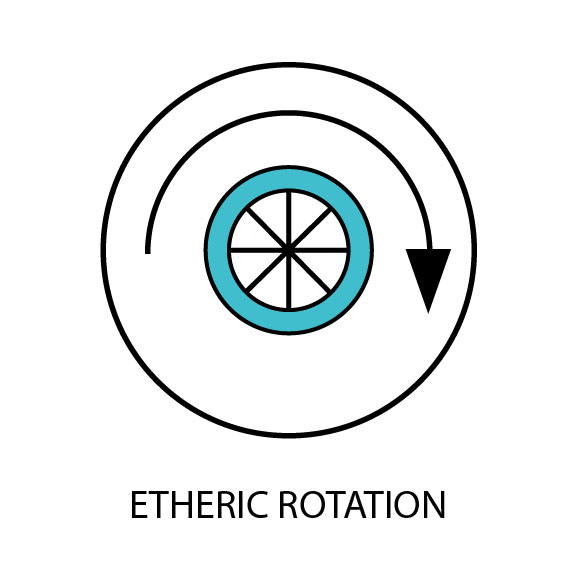 Etheric Rotation