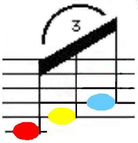 Musical Triplet