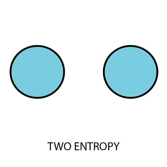 Two Entropy