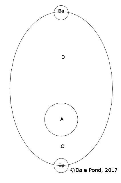 Two Center Dynamics