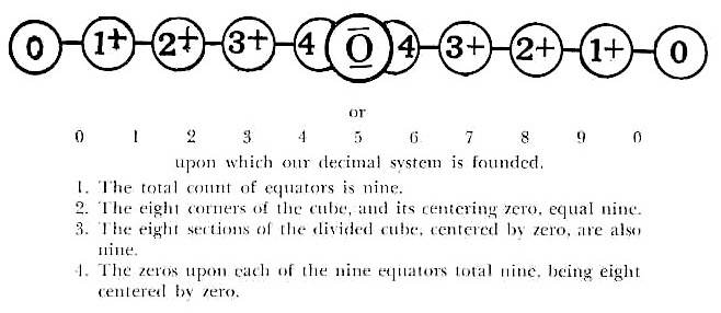 Nine Zeros