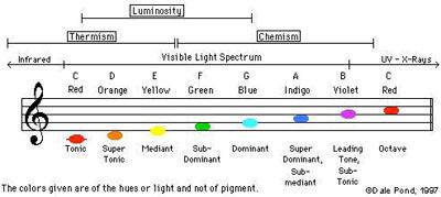 Colors, Tones, Dimensions