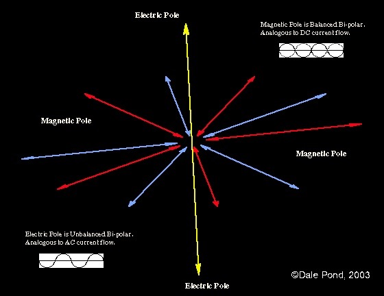 Electric Centering Shaft around which dances Magnetic Vectors