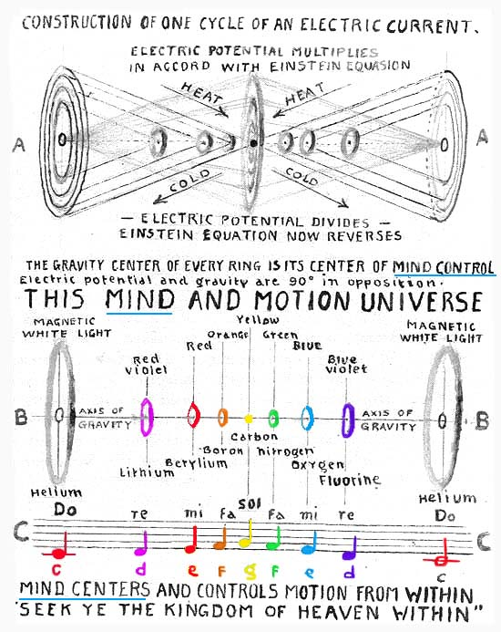 Infinite Neutral Mind Centers and Controls All Motion