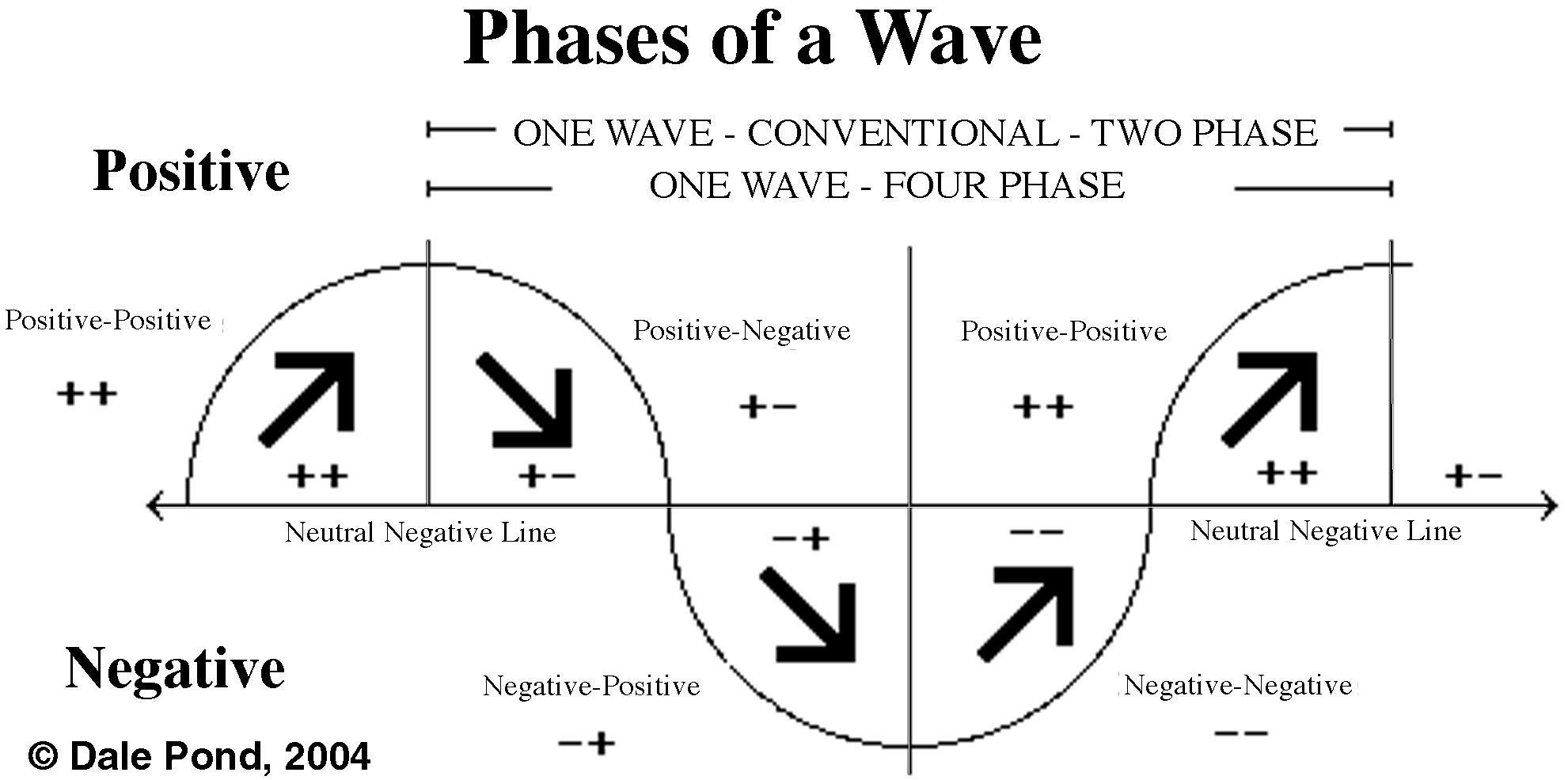 Four Phases of a Wave