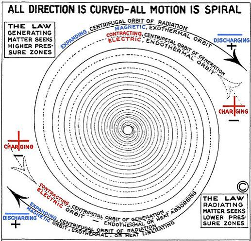 All Motion is Spiral.