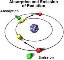 Successive Centralizations or Quantum Leap